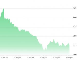 COIN chạm cơ sở trên Nasdaq, vượt 400 USD & giảm 102
