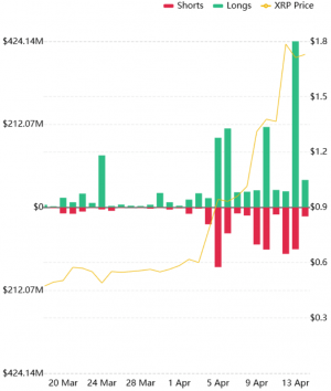 Over USD 620M XRP Positions Liquidated While Ripple CTO Educates Investors 102