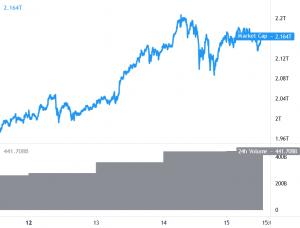 Bitcoin, Ethereum och Altcoins korrekta vinster, Dips Remain Limited 101