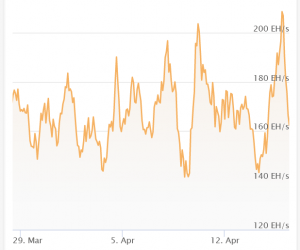 Bitcoin Hashrate Drops After China Coal Mine Explosion; Difficulty at ATH 102