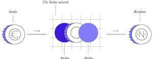 Stellar: clone de XRP ou cryptomonnaie révolutionnaire ? 103