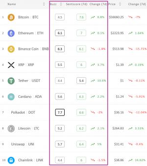 Crypto Market Sentiment Up;  Tether Wins Week, Bitcoin förlorar dag 102
