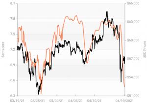 Crypto Market Sentiment Up;  Tether Wins Week, Bitcoin förlorar dag 103
