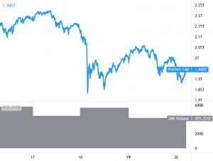 Bitcoin, Ethereum och Altcoins Resume Decline, DOGE In Green 101
