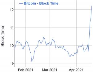 Les frais de transaction sur Bitcoin (BTC) atteignent un nouveau record 104