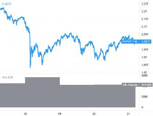 Bitcoin konsoliderar, Ethereum får Bullish Momentum, DOGE Crashes 101