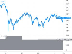 Volatilitet hoppar som Bitcoin, Ethereum & Altcoins Rebound 101
