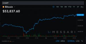 Baisse des frais de transactions du Bitcoin (BTC) et de l'Ether (ETH) et marché haussier 103