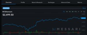 Baisse des frais de transactions du Bitcoin (BTC) et de l'Ether (ETH) et marché haussier 104
