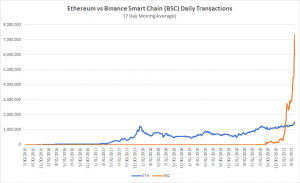 Binance Chain is On 'a Parabola', Surpassing Ethereum in Several Metrics 103