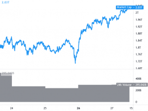 Bitcoin Revisits USD 55K, Ethereum and Altcoins Gain Traction 101