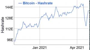 La difficulté du minage de Bitcoin (BTC) devrait bientôt diminuer 102
