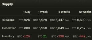 La difficulté du minage de Bitcoin (BTC) devrait bientôt diminuer 104