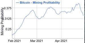 La difficulté du minage de Bitcoin (BTC) devrait bientôt diminuer 103