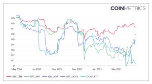 Bitcoins korrelation med Altcoins minskar igen.  Vad betyder det?  102