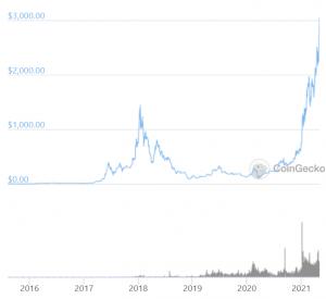 Ethereum går in i US $ 3000-eran 102