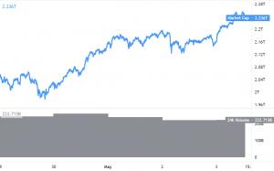 Ethereum klättrar till 3,2 000 USD, Bitcoin och Altcoins får Momentum 101