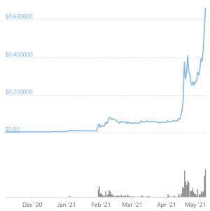 'Den mest ärliga Sh * tcoin', Dogecoin, kommer att överleva vid sidan av Bitcoin - analytiker 102