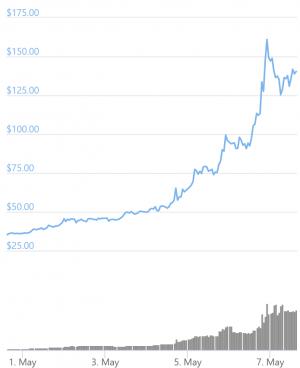 Ethereum Classic (ETC) se rapproche du top 10 avec un volume de trading en hausse 102