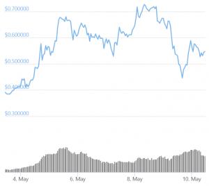 Dogecoin Tops Liquidation Charts On Elon Musk Live Weekend 102