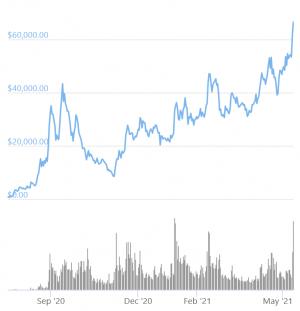 YFI, le jeton favori de la DeFi est plus cher que le Bitcoin (BTC) 102