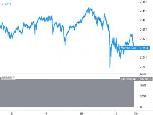 Bitcoin, Ethereum, Altcoins fluktuerar efter trimning av förluster 101
