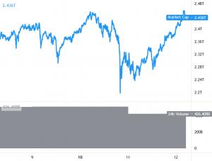 Ethereum Hits New ATH, While EOS, YFI Skyrocket, Bitcoin Still Range Bound 101