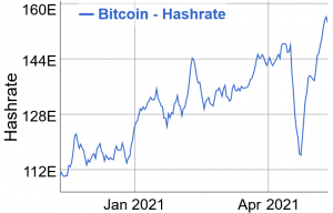 Bitcoin Mining Difficulty Hits an ATH As Miners Send Bullish Signs 102