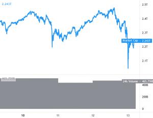 Bitcoin, Ethereum och Altcoins Recovery, likvidationer träffade USD 3,7B 101
