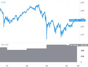 Ethereum Meets USD 4,000 Again, Bitcoin Above USD 50K, Altcoins Rally 101