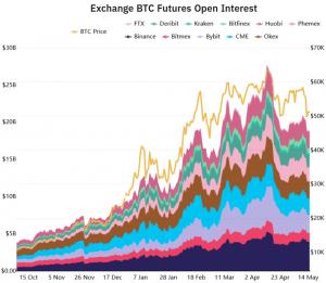 "Are Bitcoin Futures A Top ""Risk-Free"" Trade? 103"