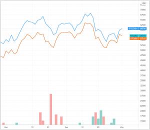 "Are Bitcoin Futures A Top ""Risk-Free"" Trade? 104"