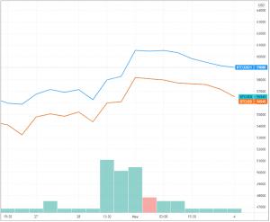 "Are Bitcoin Futures A Top ""Risk-Free"" Trade? 105"