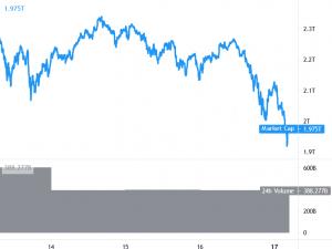 Bitcoin (BTC) moins affecté que les altcoins par l'explosion des liquidations 101