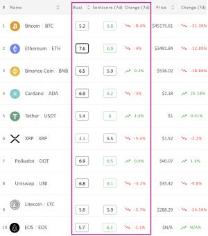 Crypto Market Sentiment Slips, Tether Wins, Bitcoin förlorar vecka 102
