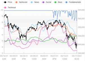 Crypto Market Sentiment Slips, Tether Wins, Bitcoin förlorar vecka 103