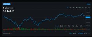 Les prix du Bitcoin (BTC) et de l'Ether (ETH) se redressent 103