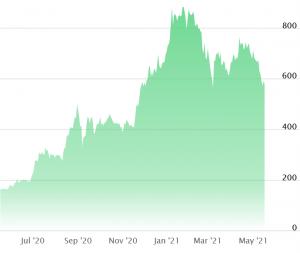 The Big Tesla Short, Copper insamlar 50 miljoner USD, Gemini's Waitlist + More News 102