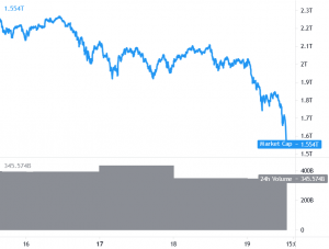 Bitcoin Dives 14%, Ethereum, Altcoins Tumble, Likvidationer nära USD 4B 101