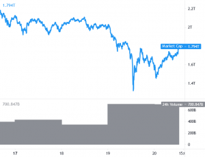 Bitcoin and Ethereum Show Signs of Revival, Altcoins Gain Momentum 101