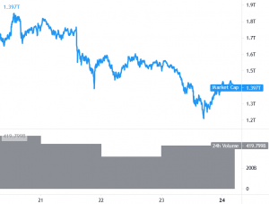 Bitcoin and Ethereum Recover Losses, Upsides Limited 101