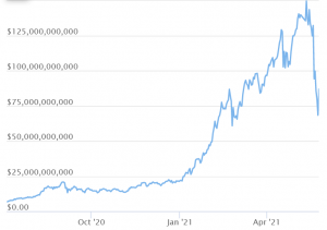 DeFi Spectacular Returns Unsustainable In Long-Term - Research 102