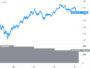 Bitcoin and Ethereum Fail Near Major Hurdles, ENJ Rallies 101