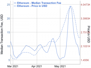 Ethereum's EIP-1559 'Doesn't Deliver' As It's 'Not Meant to Reduce Fees' 103