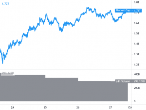 Bitcoin and Ethereum Target Fresh Weekly Highs, Altcoins Turn Attractive 101