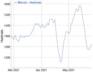 Khó khăn khai thác Bitcoin đặt ra để giảm mạnh vào cuối tuần này 102