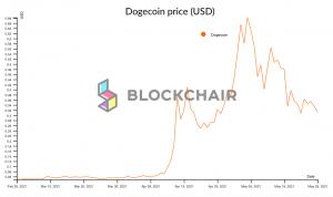 """Dogecoin : quel avenir pour la cryptomonnaie """"mème"""" du marché ? 102"""