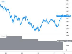 Bitcoin och Ethereum flyttar högre, XRP returnerar över 1 101 USD