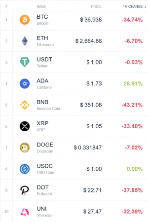 Coin Race: Top Winners/Losers of May; BTC, ETH in Red, Cardano Led Top 10 102