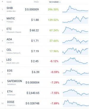 Coin Race: Top Winners/Losers of May; BTC, ETH in Red, Cardano Led Top 10 103
